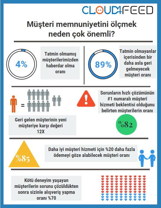musteri-memnuniyeti-infografik